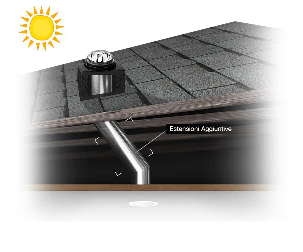 Estensioni Aggiuntive Tunnel Solare